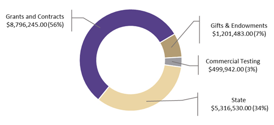 Pie Chart FY 2017 Funding: Grants & Contracts: $8,796,245 (54%),  $5,316,530 (32%), Gifts & Endowments: $1,201,483 (7%), Commercial Testing: $499,942 (3%)