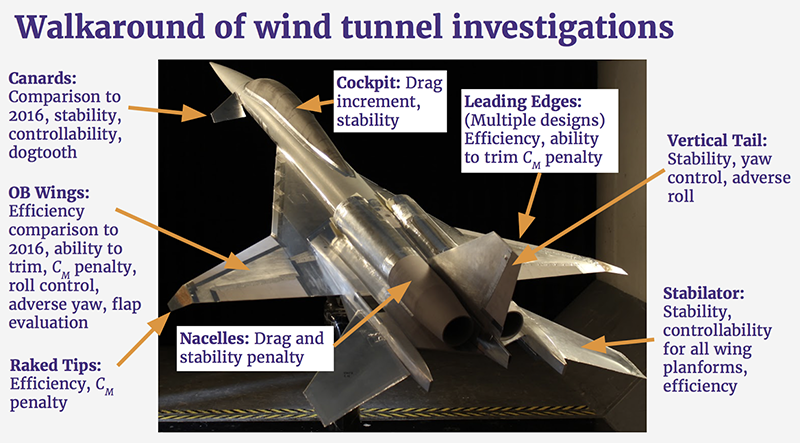 wind tunnel investigations