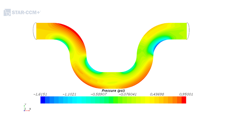 fluid dynamic analysis