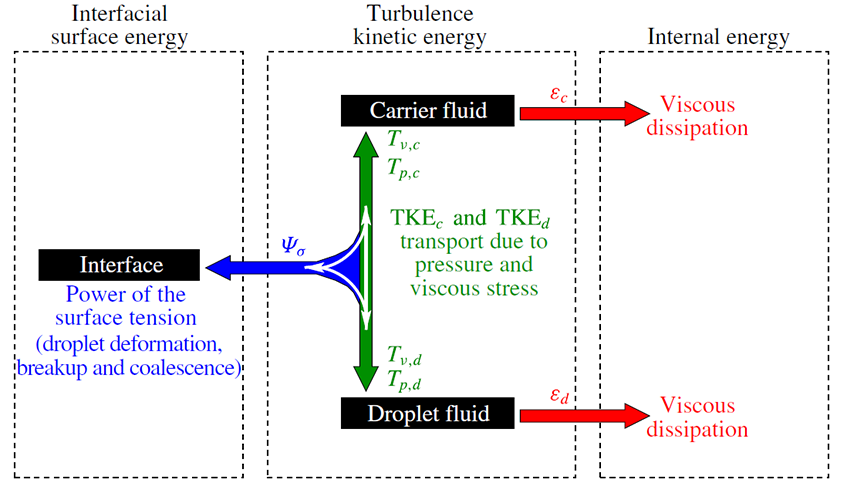 a diagram showing the interation between surface energy, turbulent kinetic energy, and internal energy