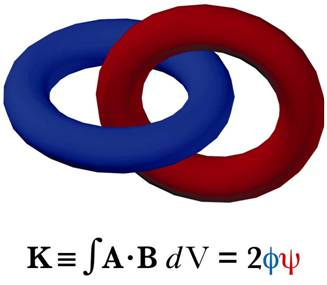 Magnetic Helicity Figure with Equation