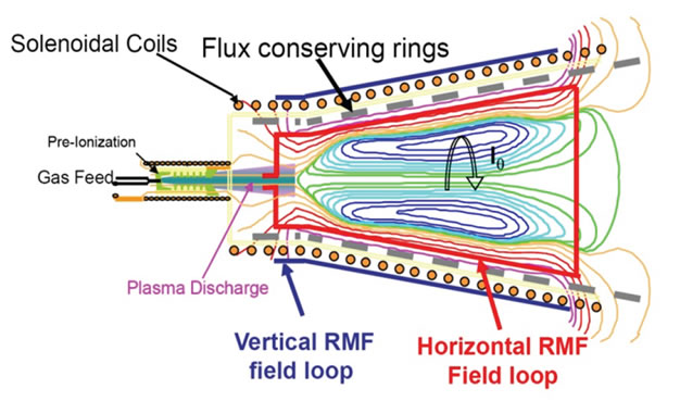 Electrodeless Lorentz Force Thruster (ELF) | Aeronautics and